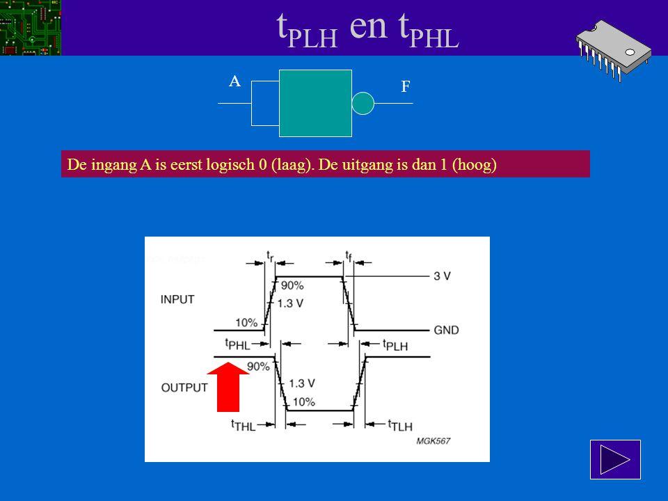 tPLH en tPHL A F De ingang A is eerst logisch 0 (laag). De uitgang is dan 1 (hoog)