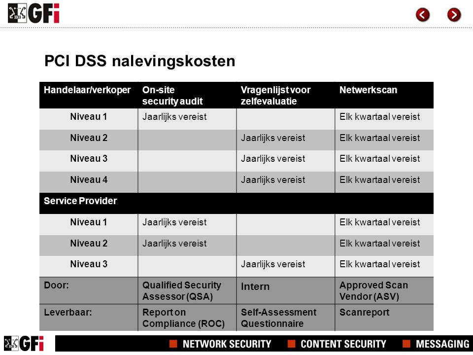 PCI DSS nalevingskosten