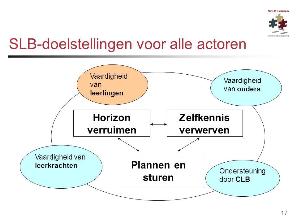 SLB-doelstellingen voor alle actoren