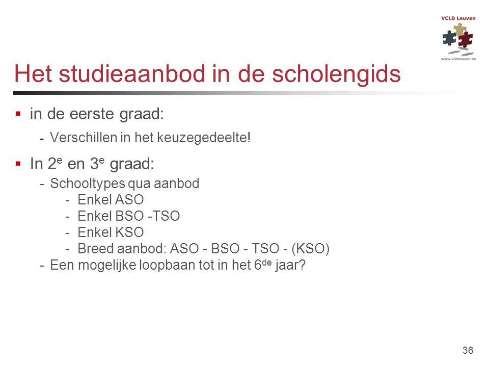 Het studieaanbod in de scholengids