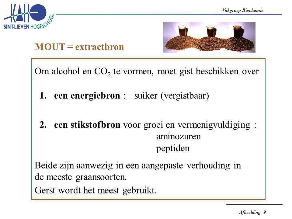 MOUT = extractbron Om alcohol en CO2 te vormen, moet gist beschikken over. een energiebron : suiker (vergistbaar)