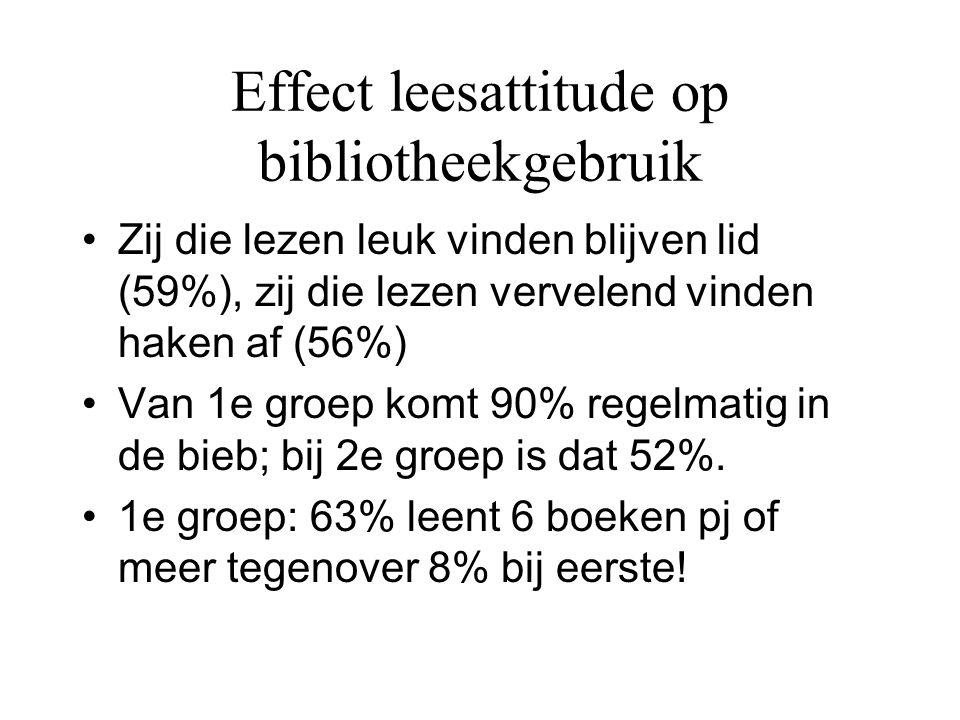 Effect leesattitude op bibliotheekgebruik