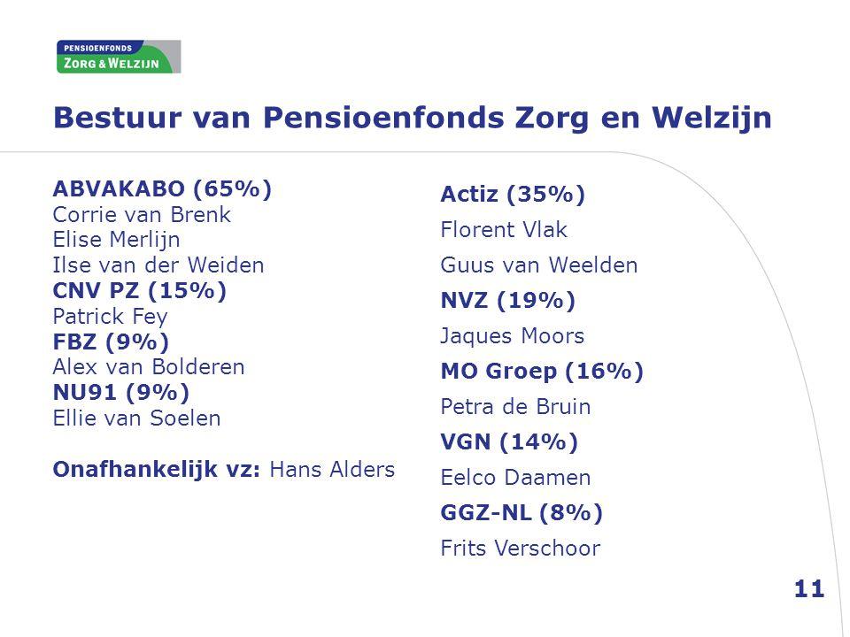 Bestuur van Pensioenfonds Zorg en Welzijn