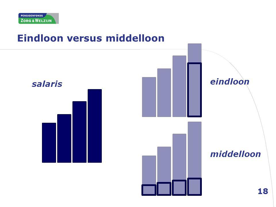 Eindloon versus middelloon