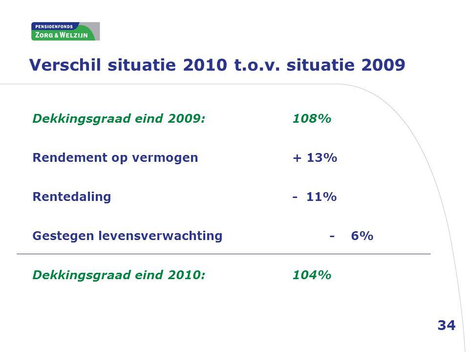 Verschil situatie 2010 t.o.v. situatie 2009