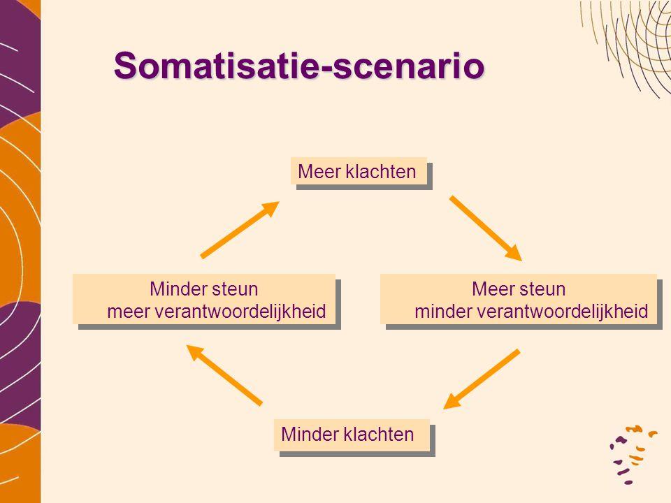 Somatisatie-scenario