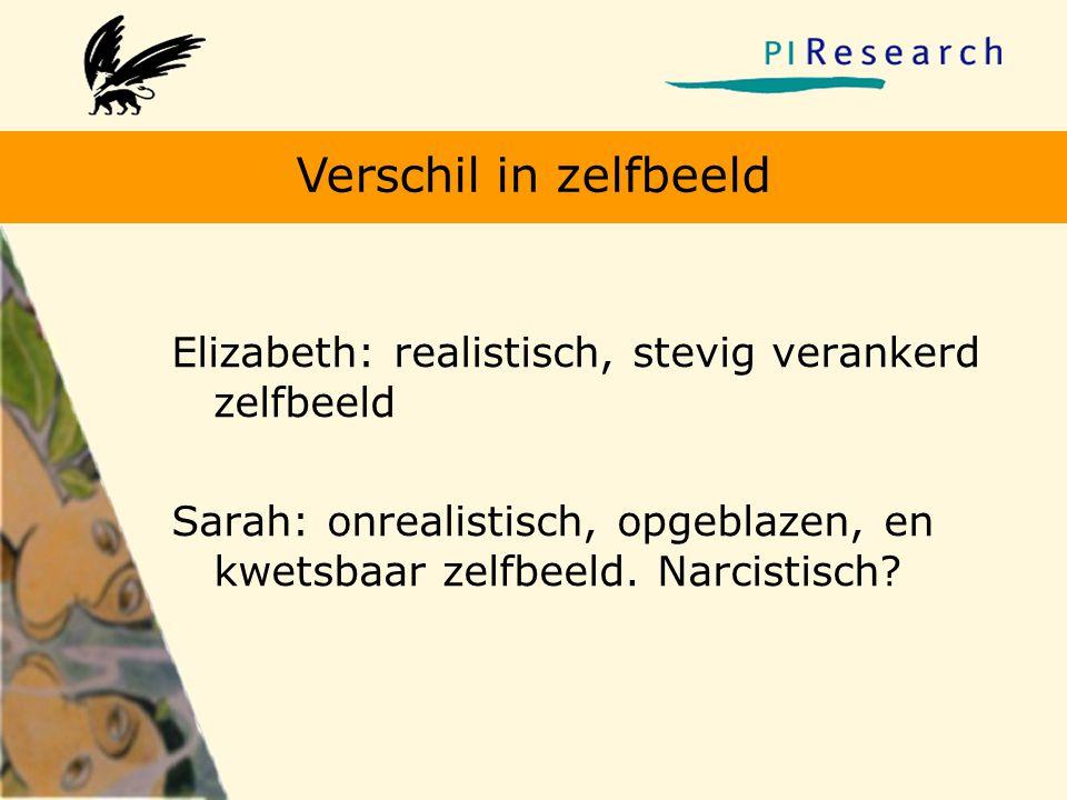 Verschil in zelfbeeld Elizabeth: realistisch, stevig verankerd zelfbeeld.