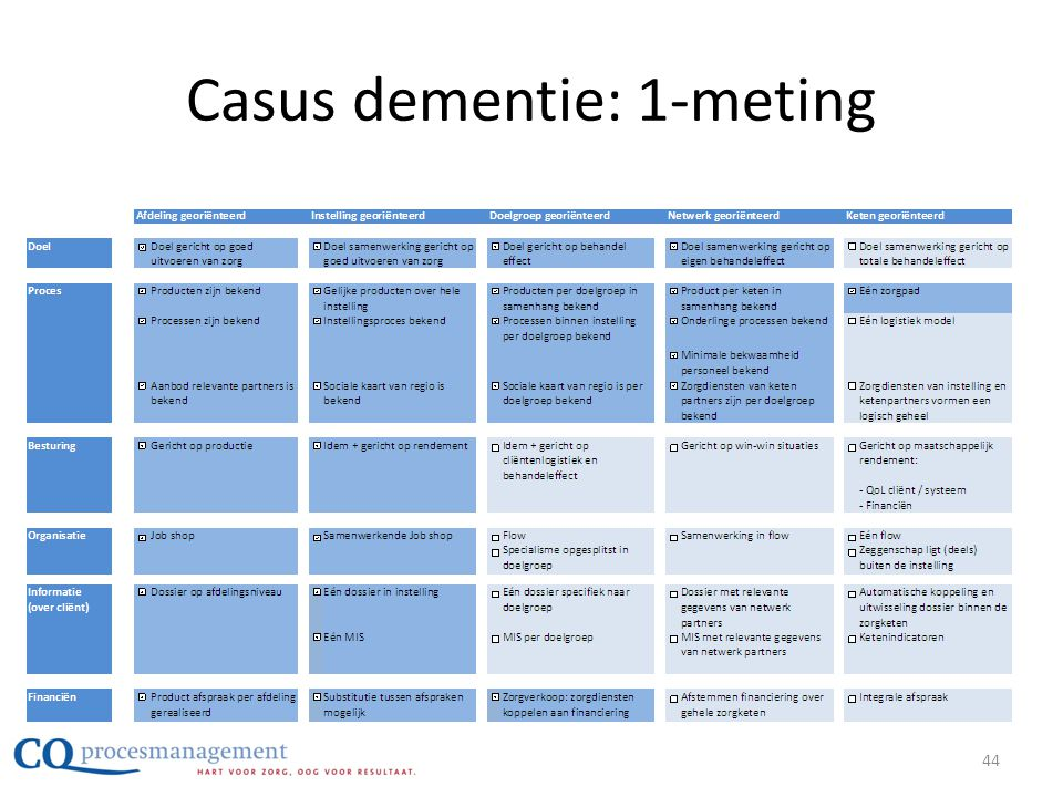 Casus dementie: 1-meting