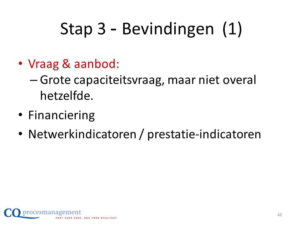 Stap 3 - Bevindingen (1) Vraag & aanbod: