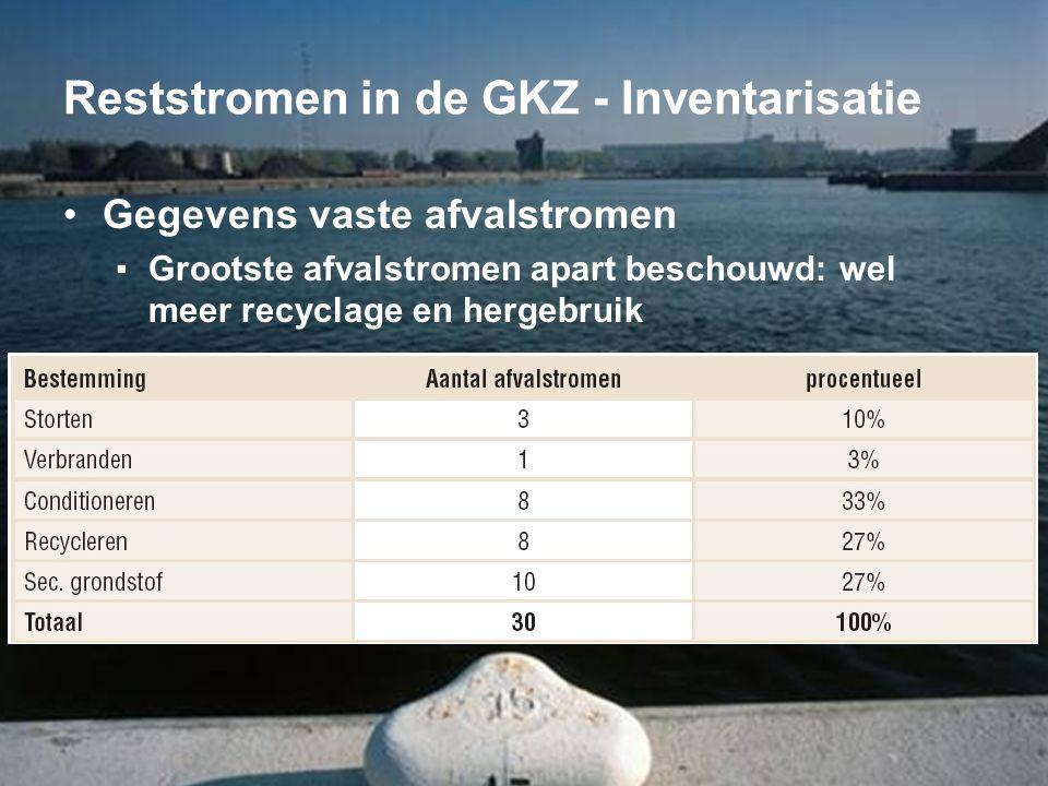 Reststromen in de GKZ - Inventarisatie
