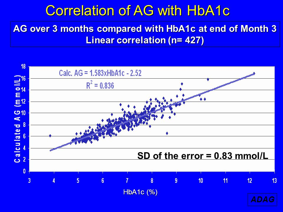 Correlation of AG with HbA1c