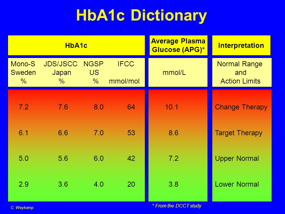 HbA1c Dictionary HbA1c Average Plasma Glucose (APG)* Interpretation