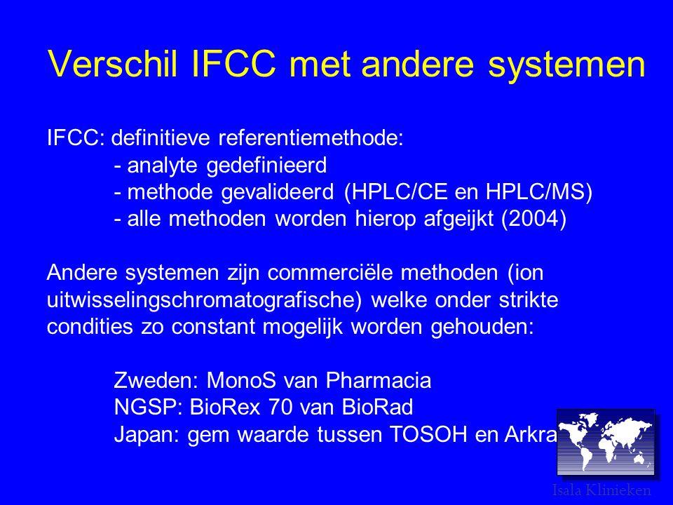 Verschil IFCC met andere systemen