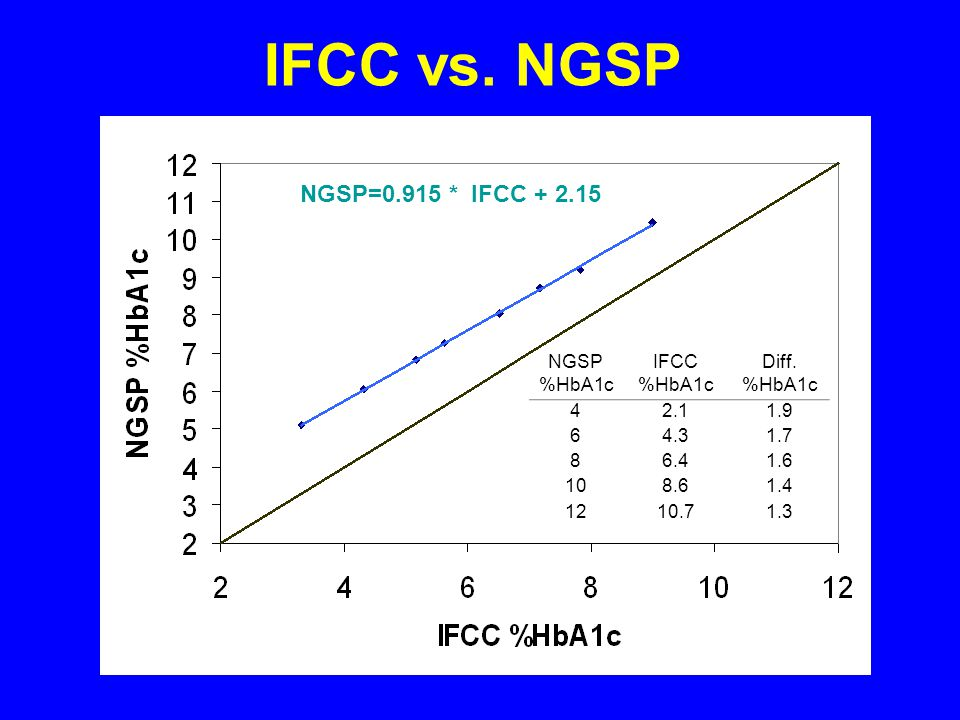 IFCC vs. NGSP NGSP=0.915 * IFCC + 2.15 NGSP %HbA1c IFCC Diff. 4 2.1