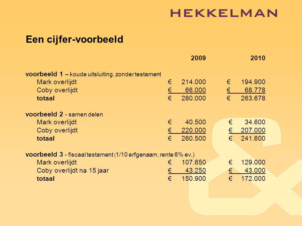 Een cijfer-voorbeeld 2009 2010. voorbeeld 1 – koude uitsluiting, zonder testament. Mark overlijdt € 214.000 € 194.900.