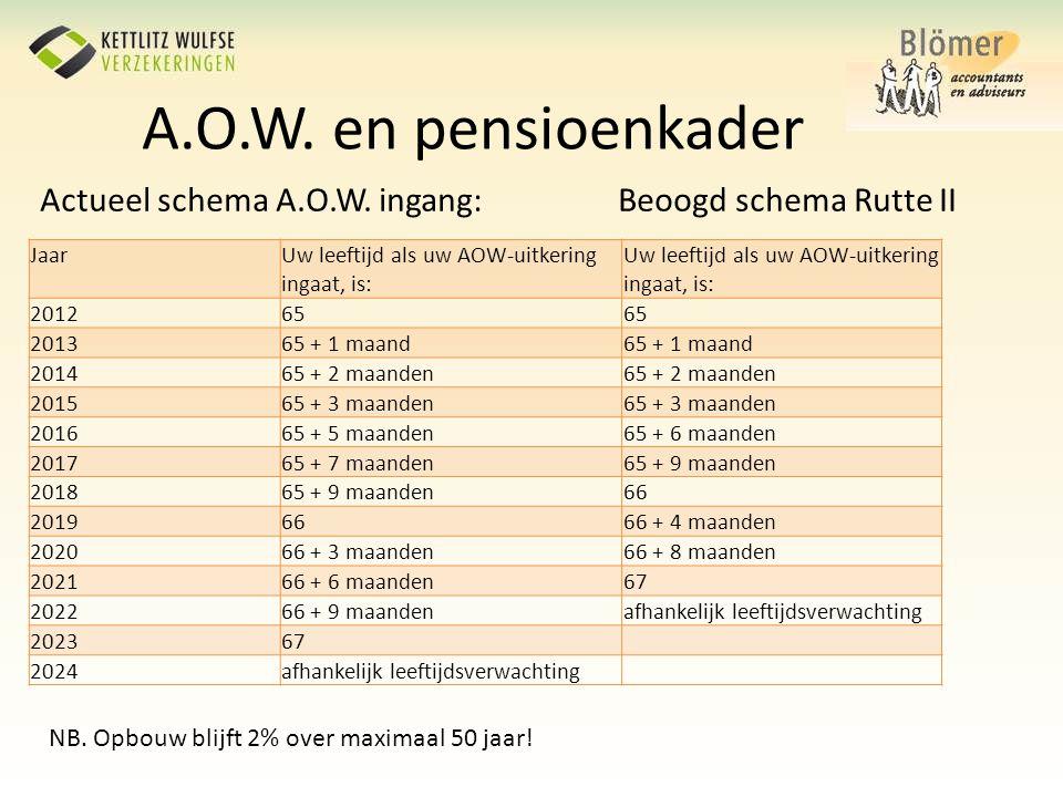A.O.W. en pensioenkader Actueel schema A.O.W. ingang: Beoogd schema Rutte II. Jaar. Uw leeftijd als uw AOW-uitkering ingaat, is: