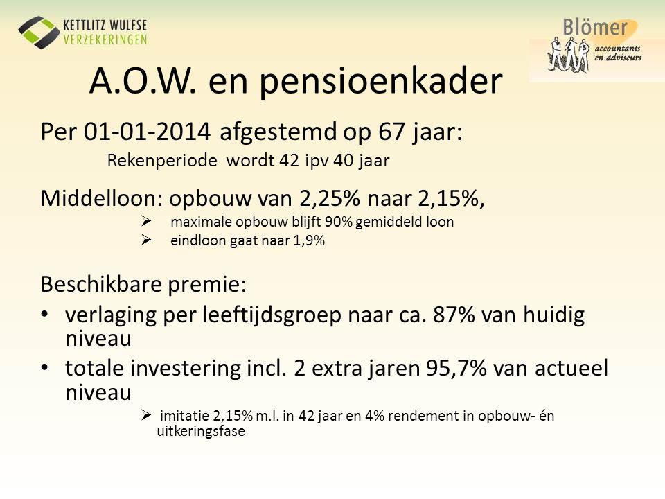 A.O.W. en pensioenkader Per 01-01-2014 afgestemd op 67 jaar: