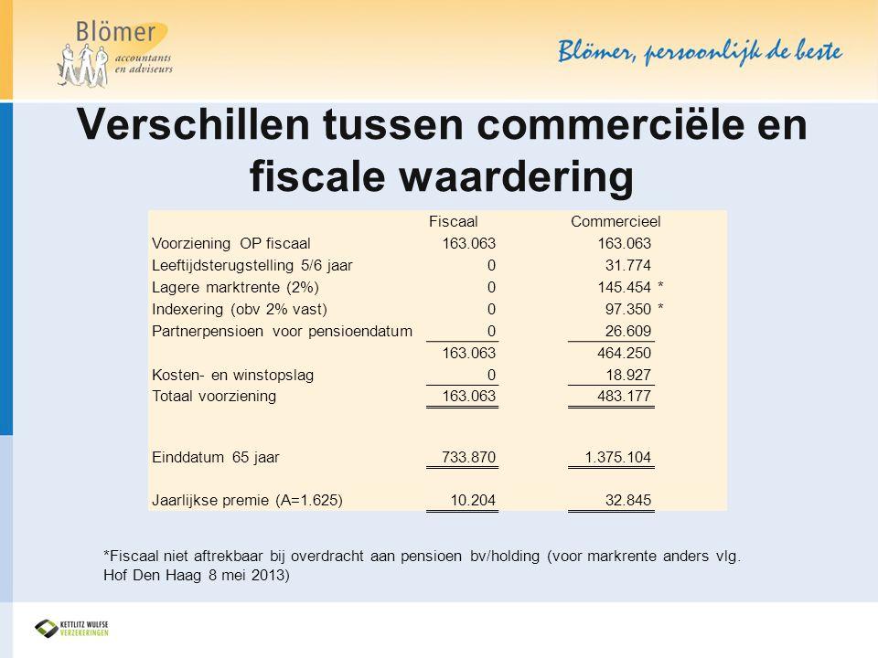 Verschillen tussen commerciële en fiscale waardering