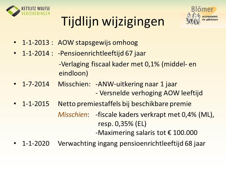 Tijdlijn wijzigingen 1-1-2013 : AOW stapsgewijs omhoog