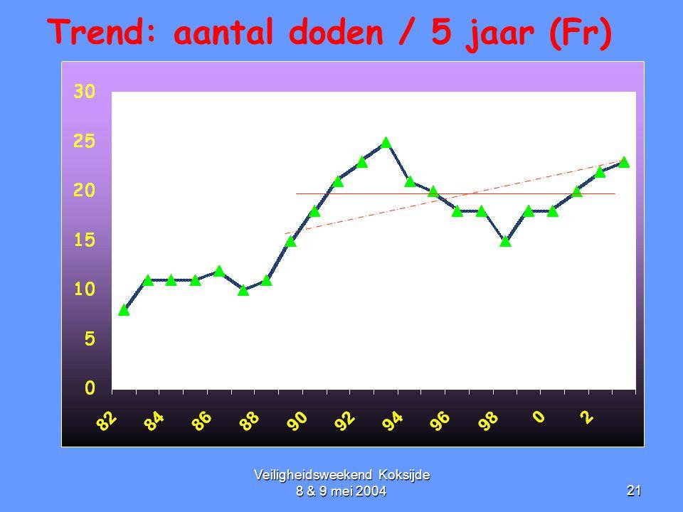 Trend: aantal doden / 5 jaar (Fr)