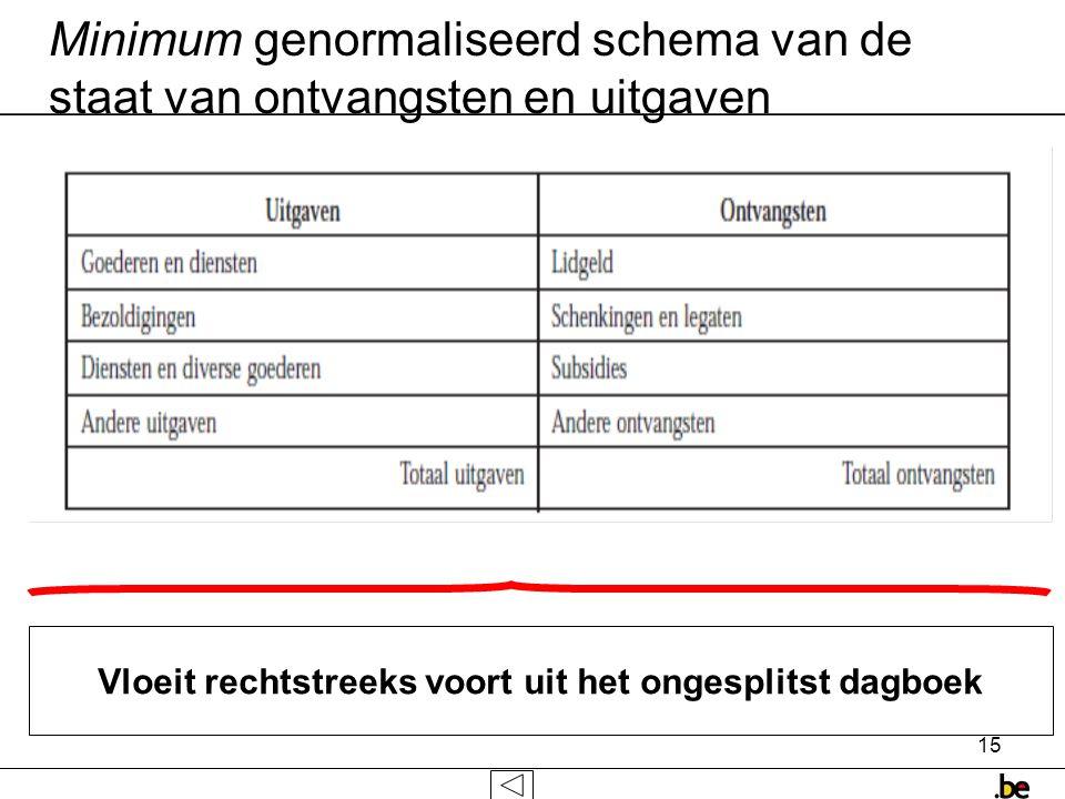 Minimum genormaliseerd schema van de staat van ontvangsten en uitgaven
