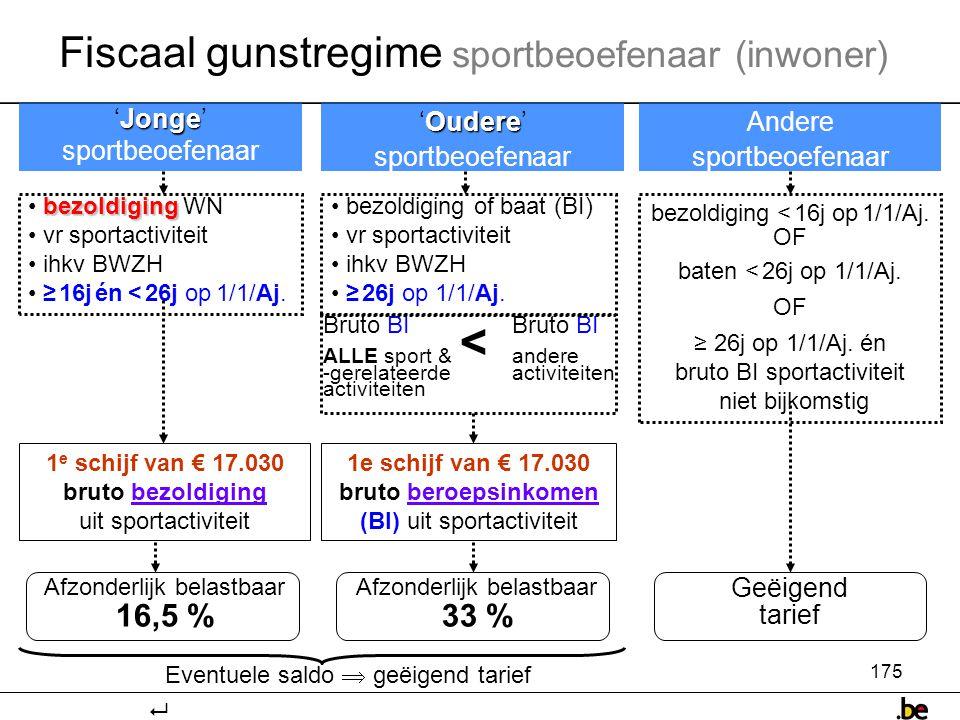Fiscaal gunstregime sportbeoefenaar (inwoner)