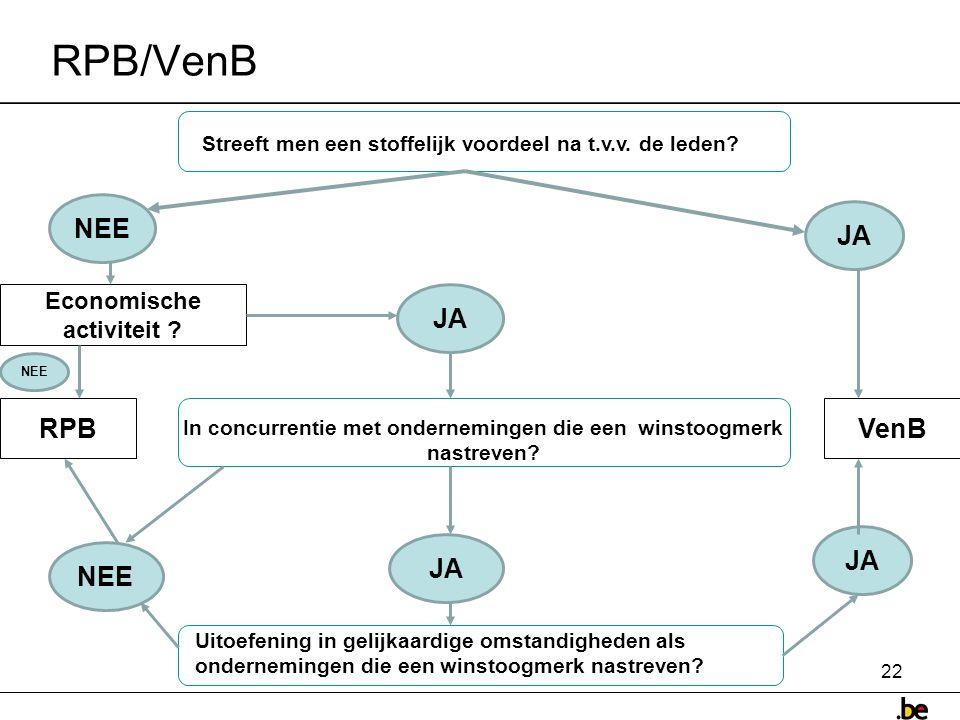 RPB/VenB NEE JA JA RPB VenB JA JA NEE Economische activiteit