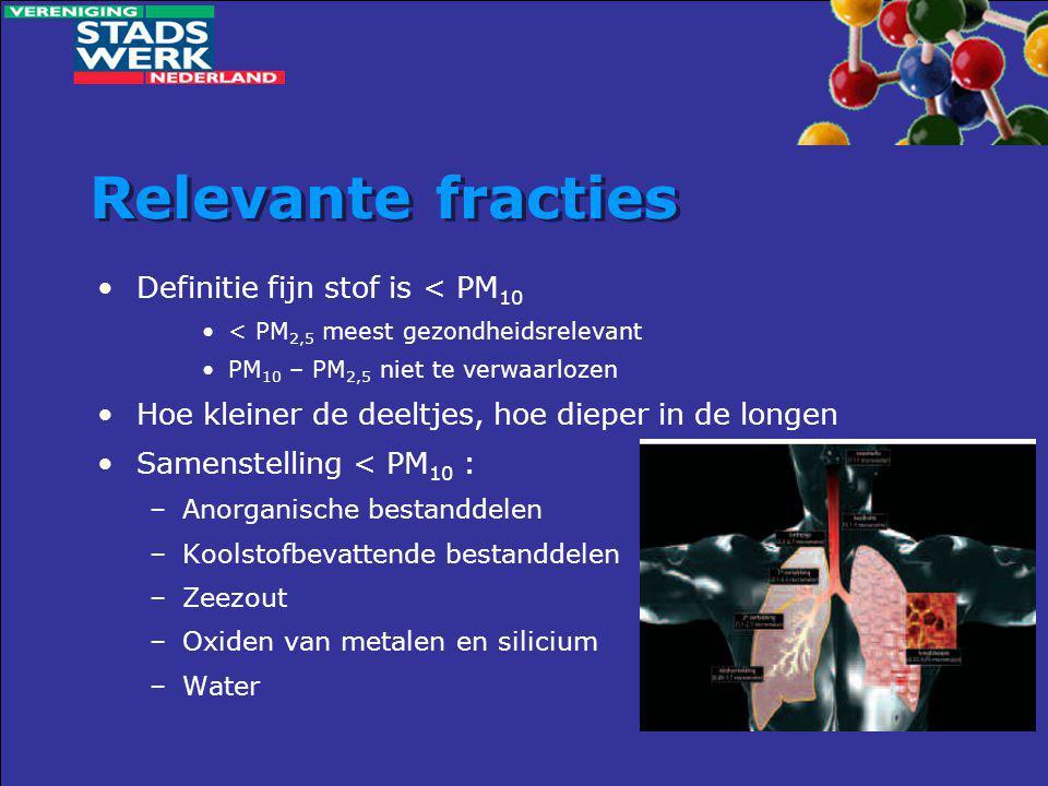 Relevante fracties Definitie fijn stof is < PM10