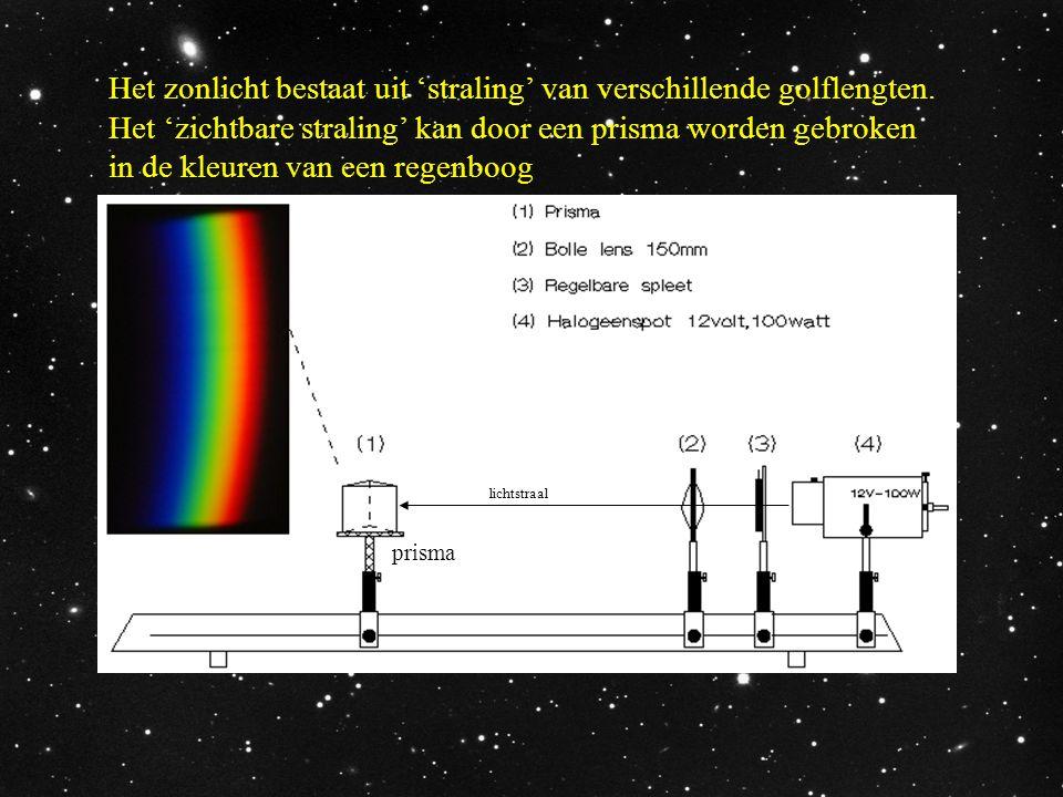 Het zonlicht bestaat uit 'straling' van verschillende golflengten