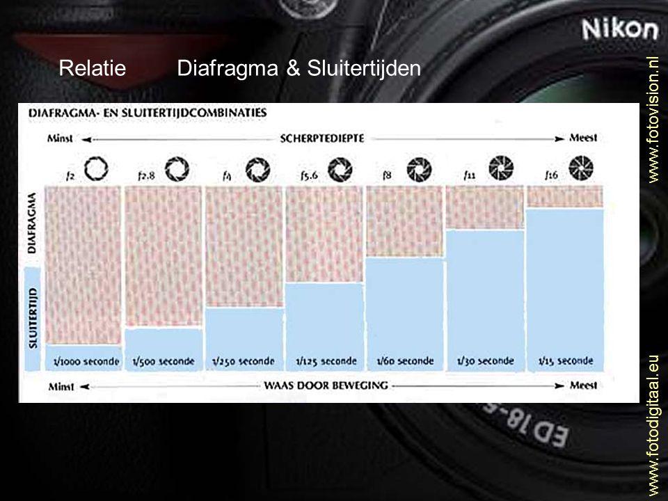 Relatie Diafragma & Sluitertijden
