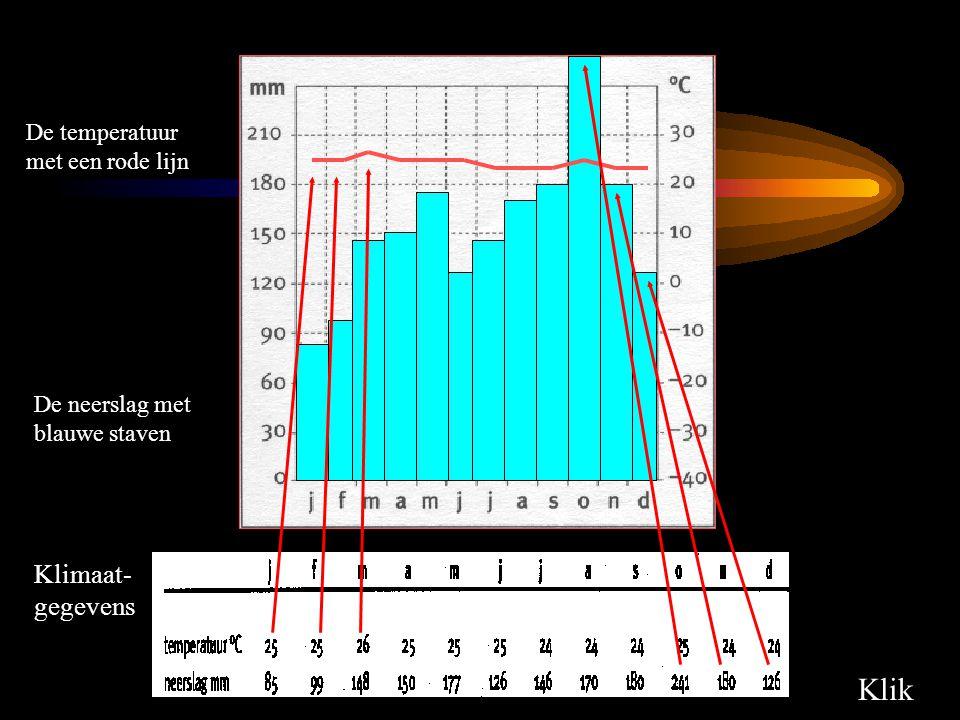 Klik Klimaat-gegevens De temperatuur met een rode lijn