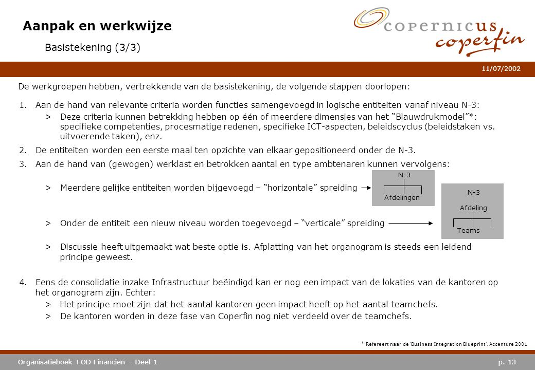* Refereert naar de 'Business Integration Blueprint', Accenture 2001