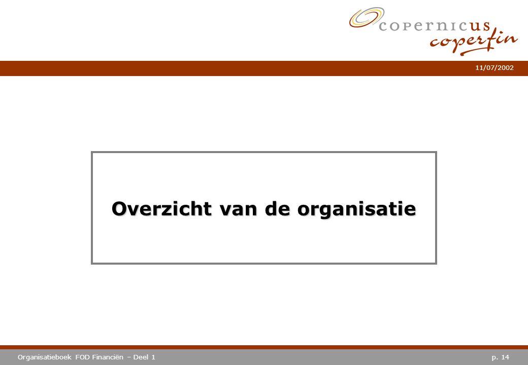 Overzicht van de organisatie