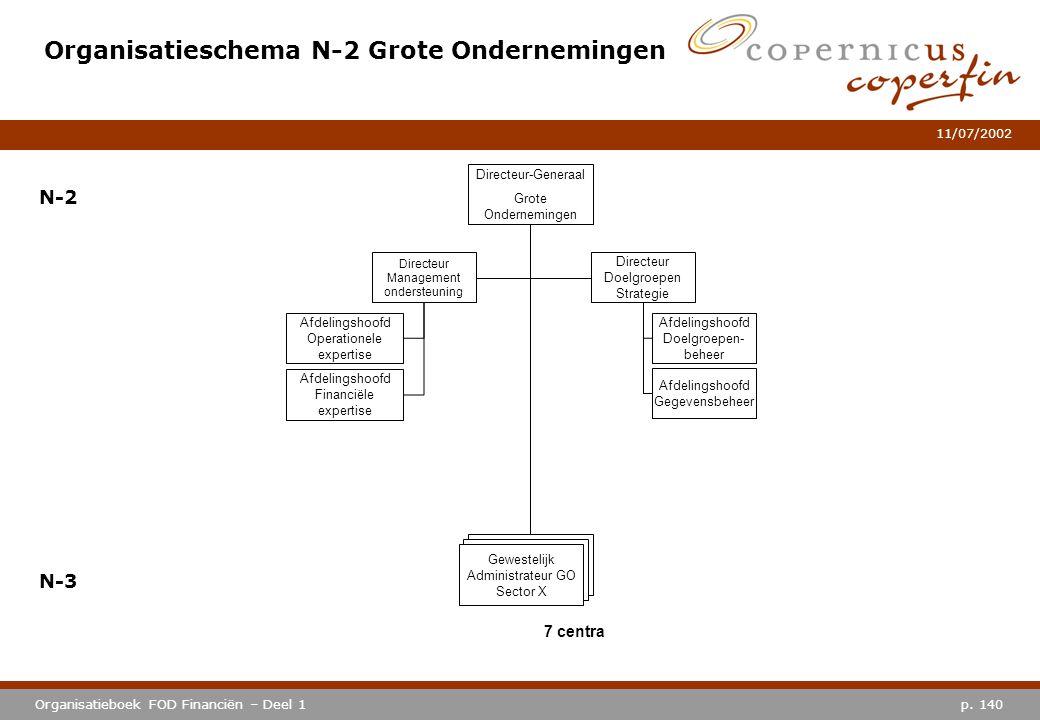 Organisatieschema N-2 Grote Ondernemingen