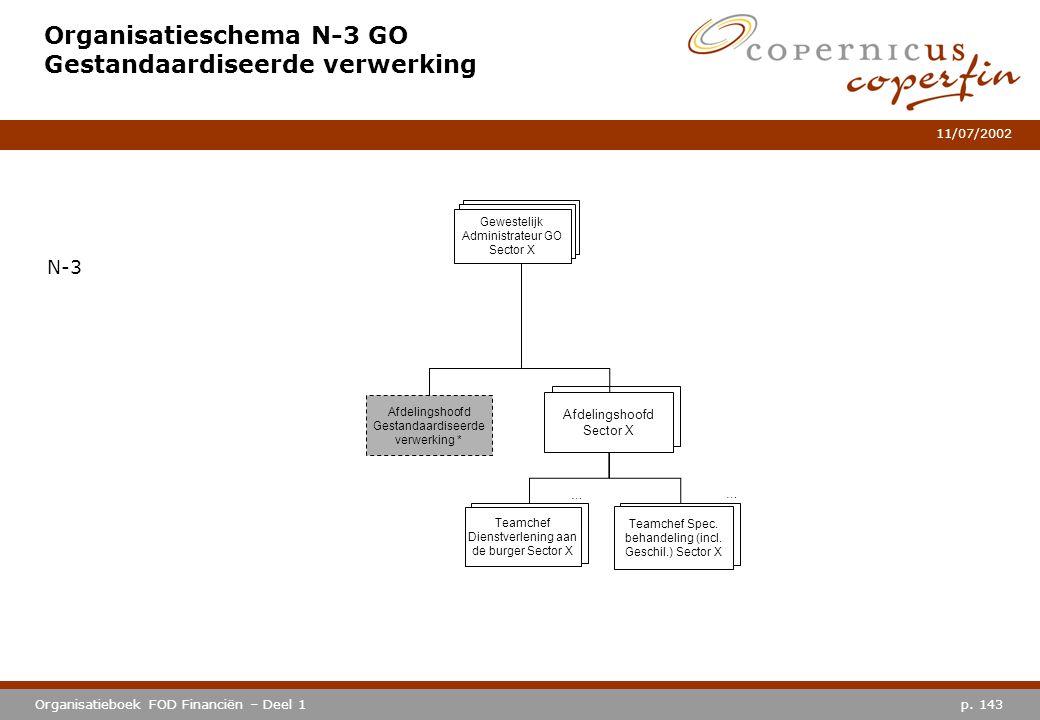 Organisatieschema N-3 GO Gestandaardiseerde verwerking