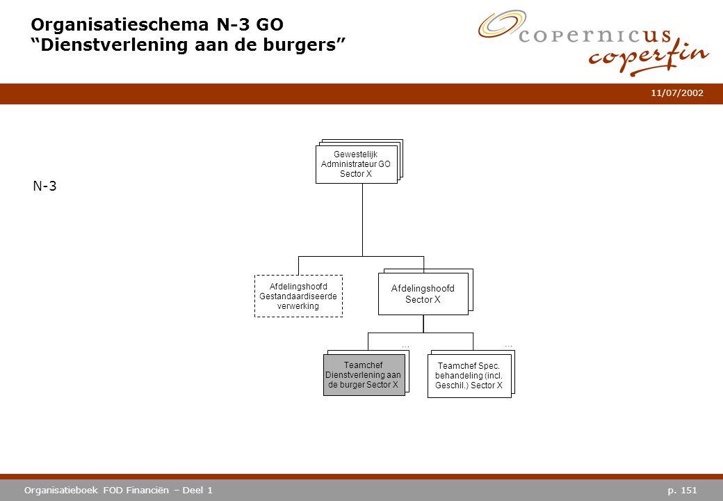 Organisatieschema N-3 GO Dienstverlening aan de burgers