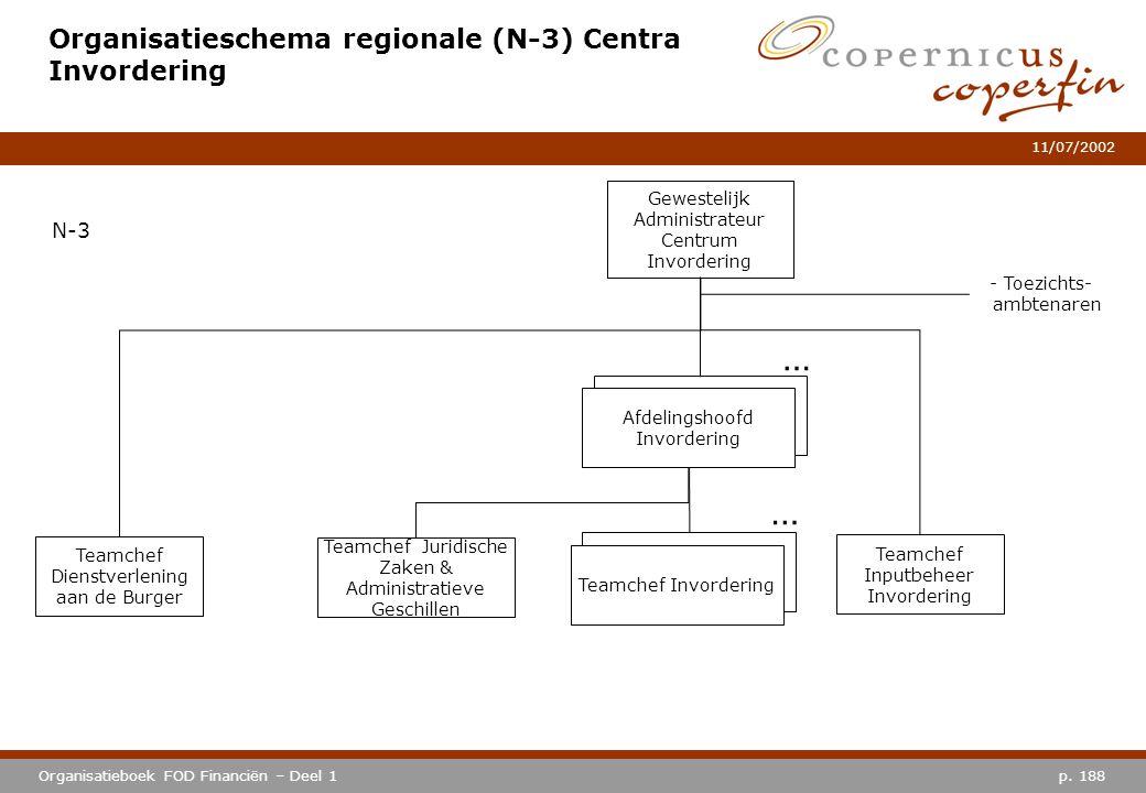 Organisatieschema regionale (N-3) Centra Invordering