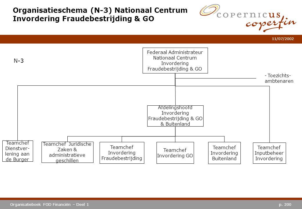 Organisatieschema (N-3) Nationaal Centrum Invordering Fraudebestrijding & GO