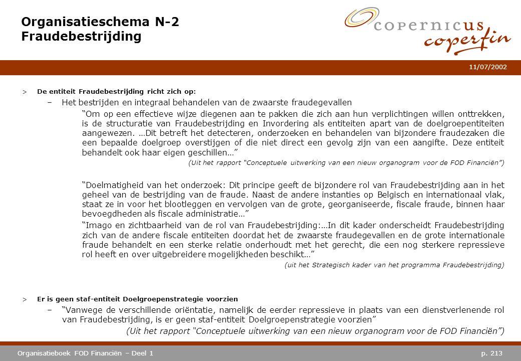 Organisatieschema N-2 Fraudebestrijding