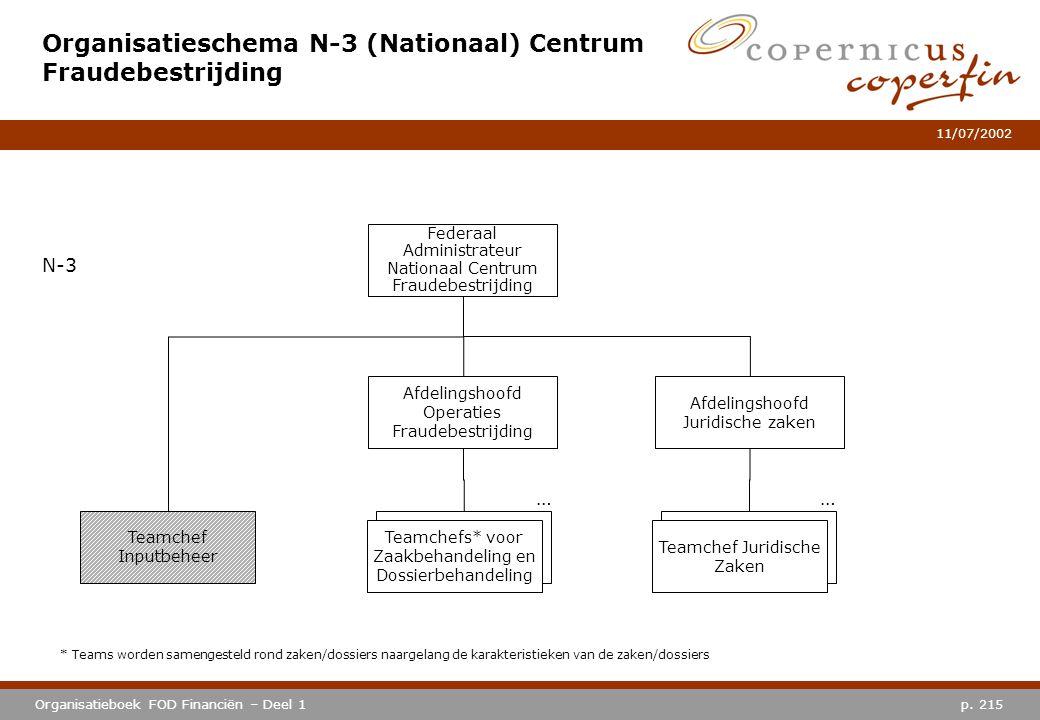 Organisatieschema N-3 (Nationaal) Centrum Fraudebestrijding