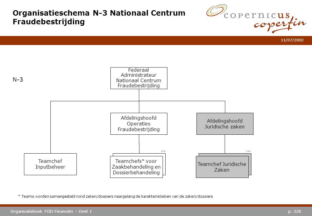 Organisatieschema N-3 Nationaal Centrum Fraudebestrijding