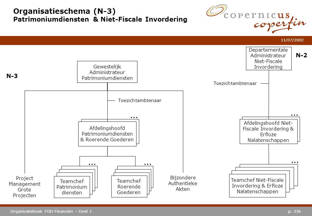 Organisatieschema (N-3) Patrimoniumdiensten & Niet-Fiscale Invordering