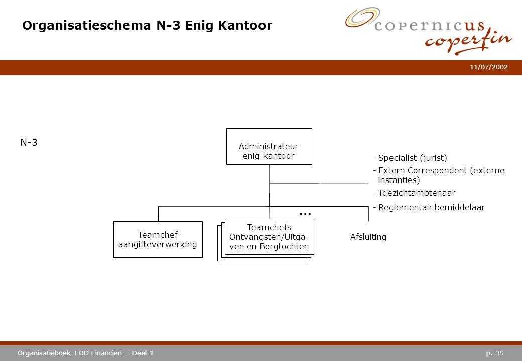 Organisatieschema N-3 Enig Kantoor
