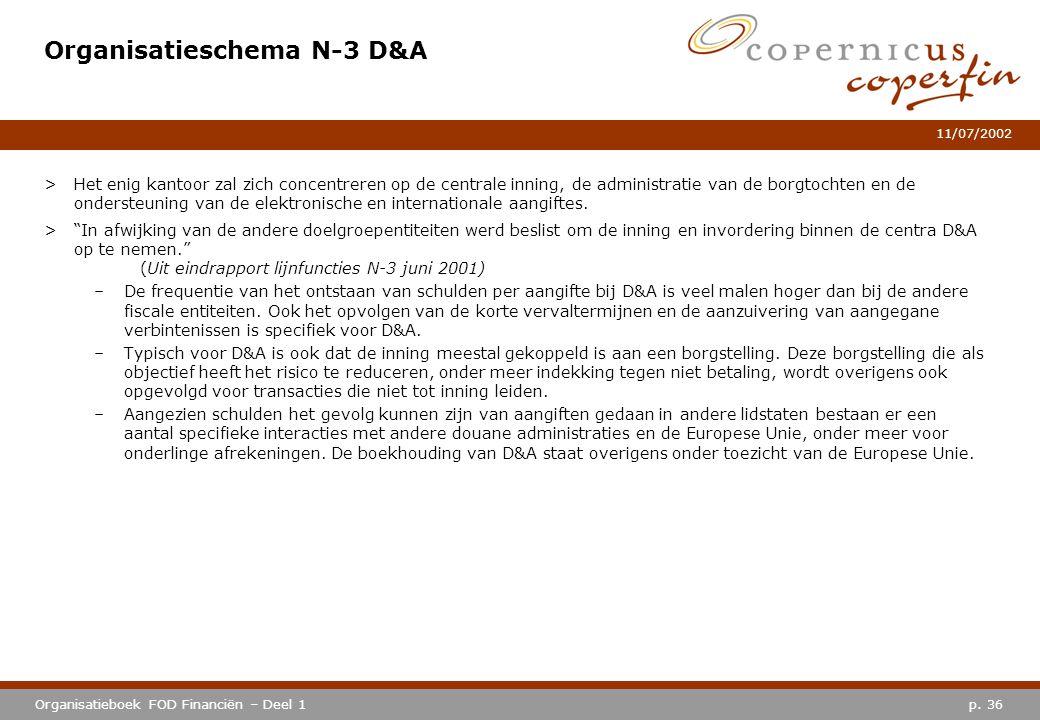 Organisatieschema N-3 D&A