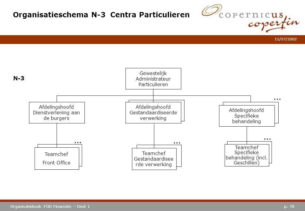 Organisatieschema N-3 Centra Particulieren