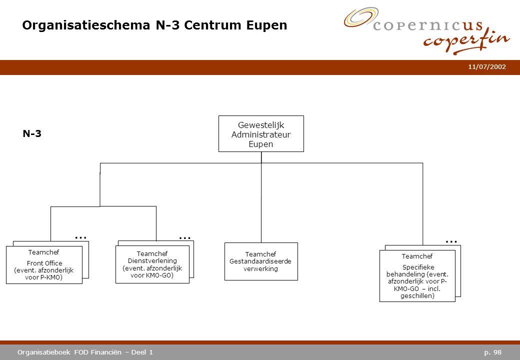 Organisatieschema N-3 Centrum Eupen