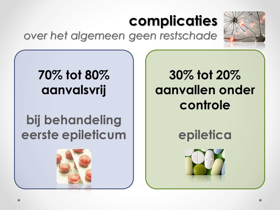 bij behandeling eerste epileticum 30% tot 20% aanvallen onder controle