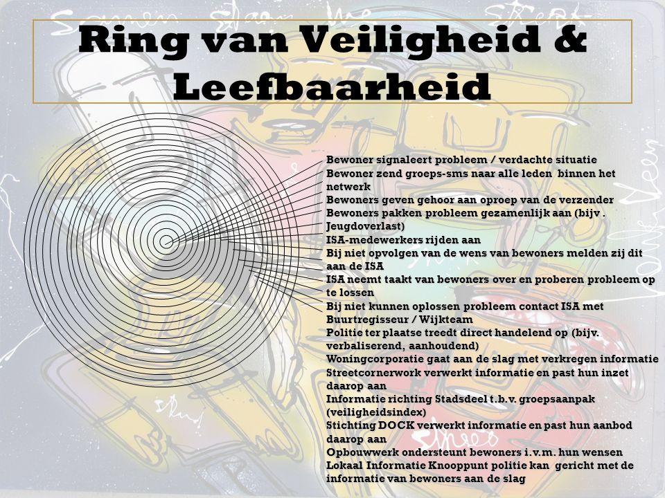 Ring van Veiligheid & Leefbaarheid