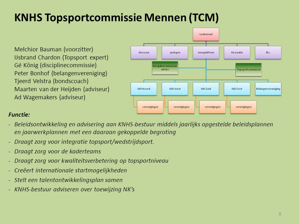 KNHS Topsportcommissie Mennen (TCM)