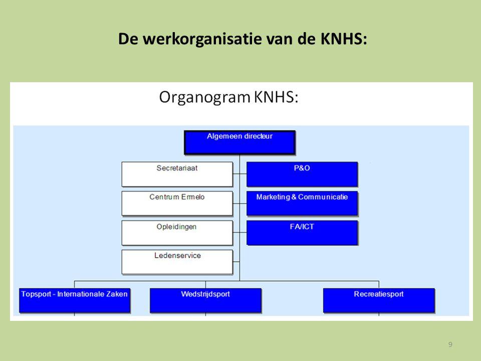 De werkorganisatie van de KNHS: